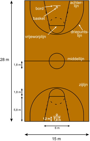 Zoneverdediging basketbal