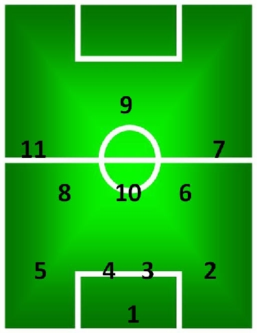 Voetbal posities met nummers 8 tegen 8