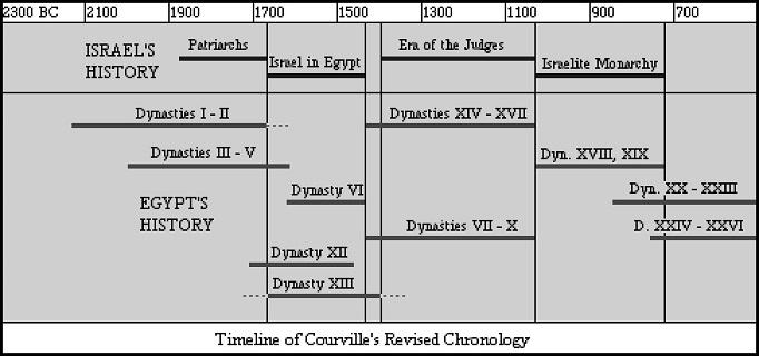 Kronos volgens de revisie van de geschiedenis van het oude egypte liepen het oude en het midden rijk contemporain en gingen beide ten onder in de ramp van de fandeluxe Images