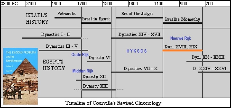 geschiedenis is geen moeilijke studie